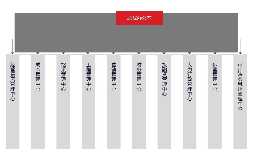组织架构修改.png